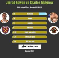 Jarrod Bowen vs Charles Mulgrew h2h player stats
