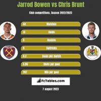 Jarrod Bowen vs Chris Brunt h2h player stats