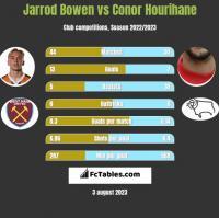 Jarrod Bowen vs Conor Hourihane h2h player stats