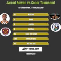 Jarrod Bowen vs Conor Townsend h2h player stats