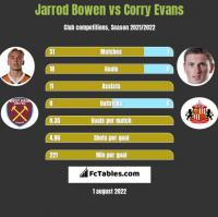 Jarrod Bowen vs Corry Evans h2h player stats