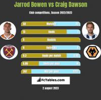 Jarrod Bowen vs Craig Dawson h2h player stats