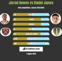 Jarrod Bowen vs Daniel James h2h player stats