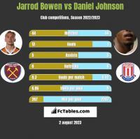 Jarrod Bowen vs Daniel Johnson h2h player stats