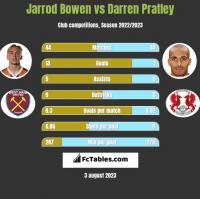 Jarrod Bowen vs Darren Pratley h2h player stats