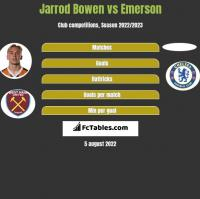 Jarrod Bowen vs Emerson h2h player stats
