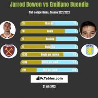 Jarrod Bowen vs Emiliano Buendia h2h player stats