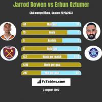 Jarrod Bowen vs Erhun Oztumer h2h player stats