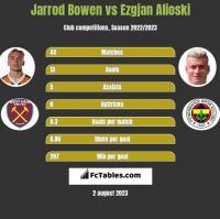 Jarrod Bowen vs Ezgjan Alioski h2h player stats