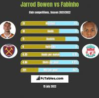 Jarrod Bowen vs Fabinho h2h player stats