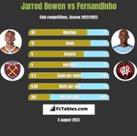 Jarrod Bowen vs Fernandinho h2h player stats