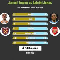 Jarrod Bowen vs Gabriel Jesus h2h player stats