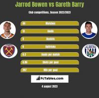 Jarrod Bowen vs Gareth Barry h2h player stats