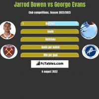 Jarrod Bowen vs George Evans h2h player stats