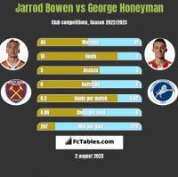 Jarrod Bowen vs George Honeyman h2h player stats