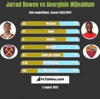 Jarrod Bowen vs Georginio Wijnaldum h2h player stats