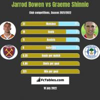 Jarrod Bowen vs Graeme Shinnie h2h player stats