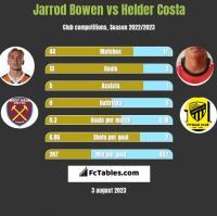 Jarrod Bowen vs Helder Costa h2h player stats