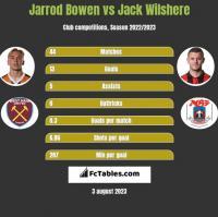 Jarrod Bowen vs Jack Wilshere h2h player stats