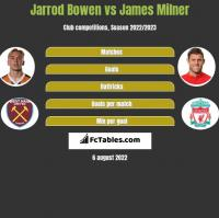 Jarrod Bowen vs James Milner h2h player stats