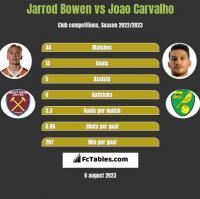 Jarrod Bowen vs Joao Carvalho h2h player stats