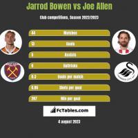 Jarrod Bowen vs Joe Allen h2h player stats