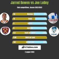 Jarrod Bowen vs Joe Lolley h2h player stats