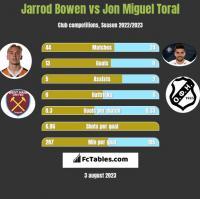Jarrod Bowen vs Jon Miguel Toral h2h player stats