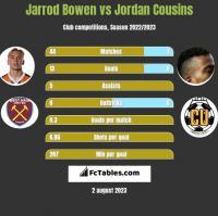 Jarrod Bowen vs Jordan Cousins h2h player stats