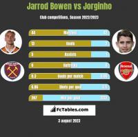 Jarrod Bowen vs Jorginho h2h player stats