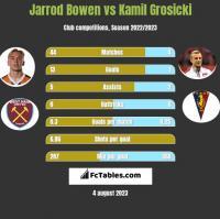 Jarrod Bowen vs Kamil Grosicki h2h player stats
