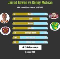 Jarrod Bowen vs Kenny McLean h2h player stats