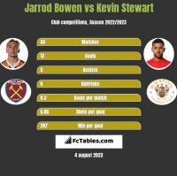 Jarrod Bowen vs Kevin Stewart h2h player stats