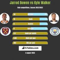 Jarrod Bowen vs Kyle Walker h2h player stats