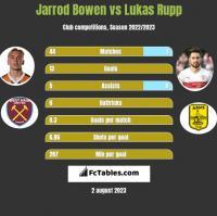 Jarrod Bowen vs Lukas Rupp h2h player stats