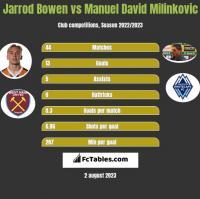 Jarrod Bowen vs Manuel David Milinkovic h2h player stats