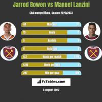 Jarrod Bowen vs Manuel Lanzini h2h player stats