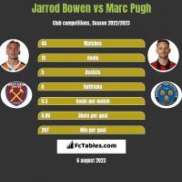 Jarrod Bowen vs Marc Pugh h2h player stats