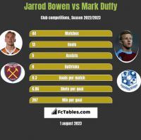 Jarrod Bowen vs Mark Duffy h2h player stats