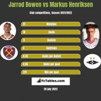 Jarrod Bowen vs Markus Henriksen h2h player stats
