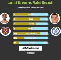 Jarrod Bowen vs Mateo Kovacic h2h player stats