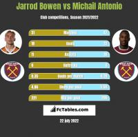 Jarrod Bowen vs Michail Antonio h2h player stats