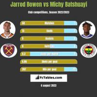 Jarrod Bowen vs Michy Batshuayi h2h player stats