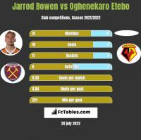 Jarrod Bowen vs Oghenekaro Etebo h2h player stats