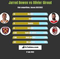 Jarrod Bowen vs Olivier Giroud h2h player stats