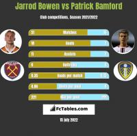 Jarrod Bowen vs Patrick Bamford h2h player stats