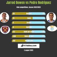 Jarrod Bowen vs Pedro Rodriguez h2h player stats