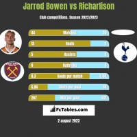 Jarrod Bowen vs Richarlison h2h player stats