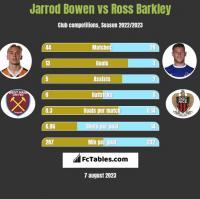 Jarrod Bowen vs Ross Barkley h2h player stats