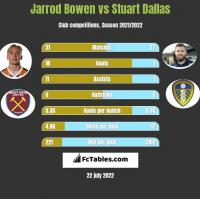 Jarrod Bowen vs Stuart Dallas h2h player stats
